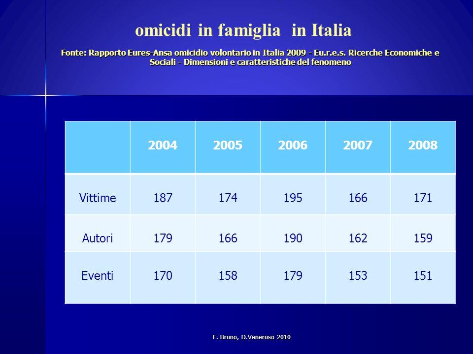 omicidi in famiglia in Italia