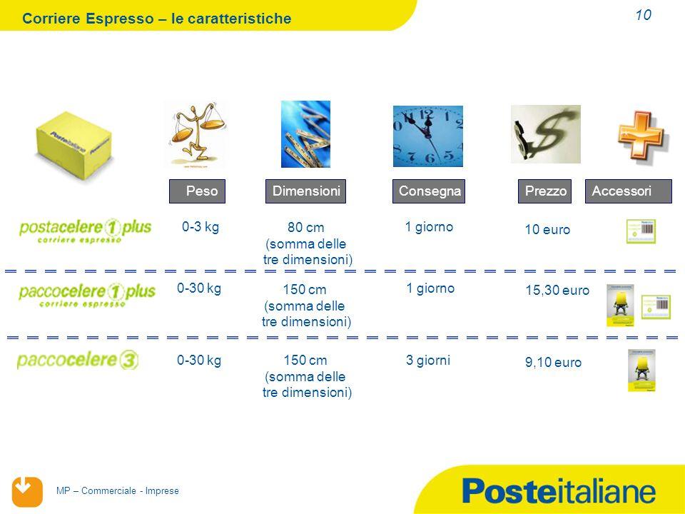 Corriere Espresso – le caratteristiche