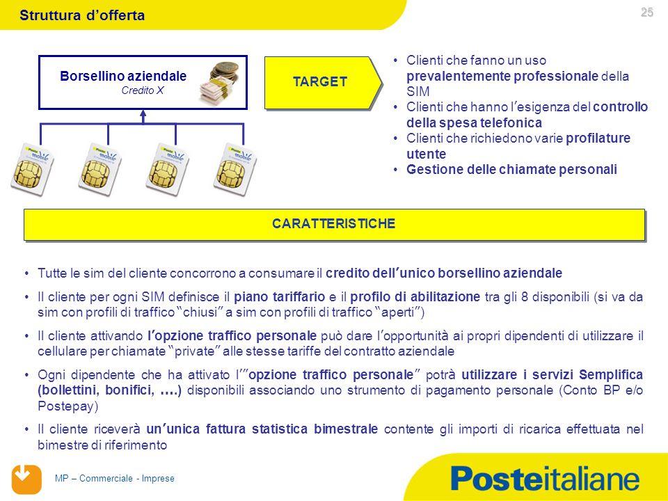 Struttura d'offerta 25. Clienti che fanno un uso prevalentemente professionale della SIM.