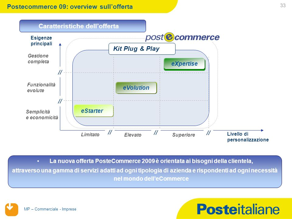 Postecommerce 09: overview sull'offerta