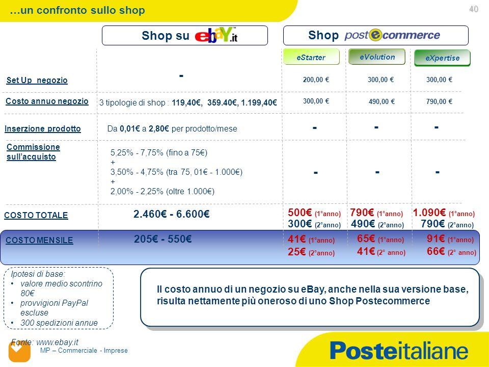 - - - - - - - Shop su Shop …un confronto sullo shop 2.460€ - 6.600€