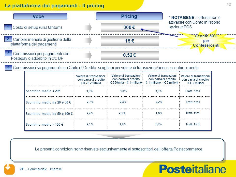 La piattaforma dei pagamenti - Il pricing