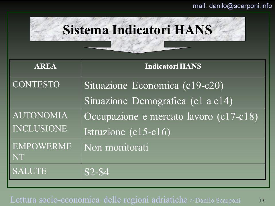 Sistema Indicatori HANS