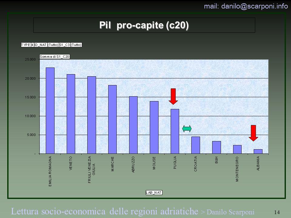 Pil pro-capite (c20)