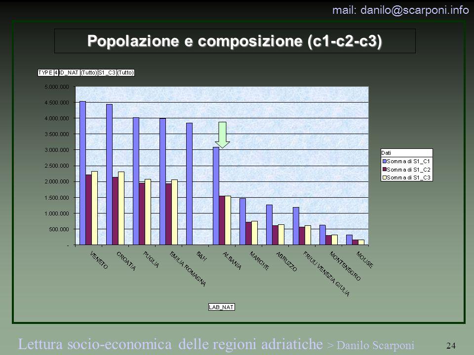 Popolazione e composizione (c1-c2-c3)