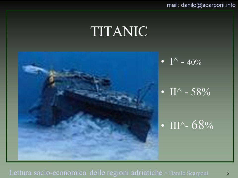 TITANIC I^ - 40% II^ - 58% III^- 68%