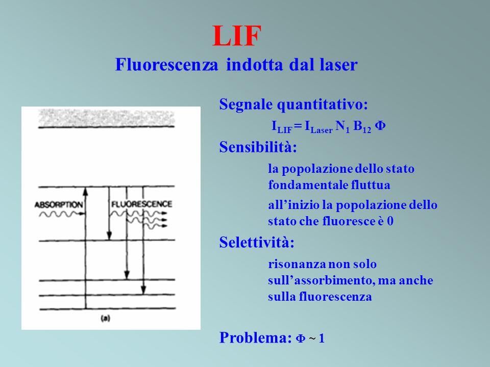 Fluorescenza indotta dal laser