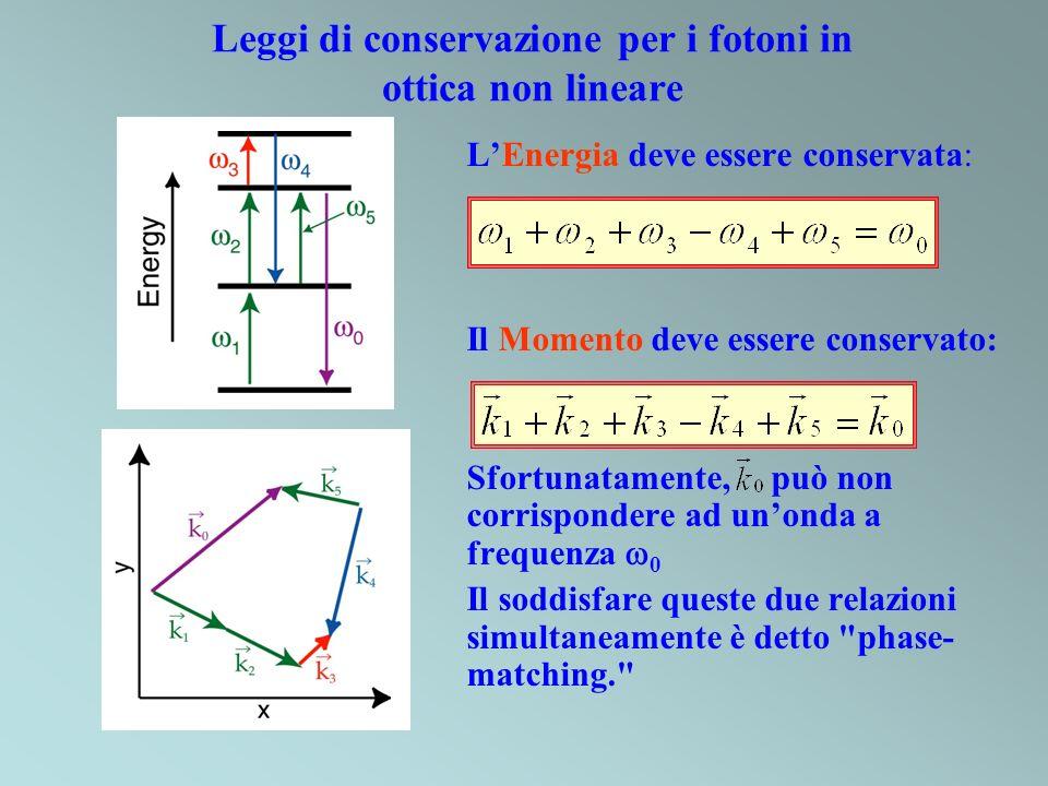 Leggi di conservazione per i fotoni in ottica non lineare