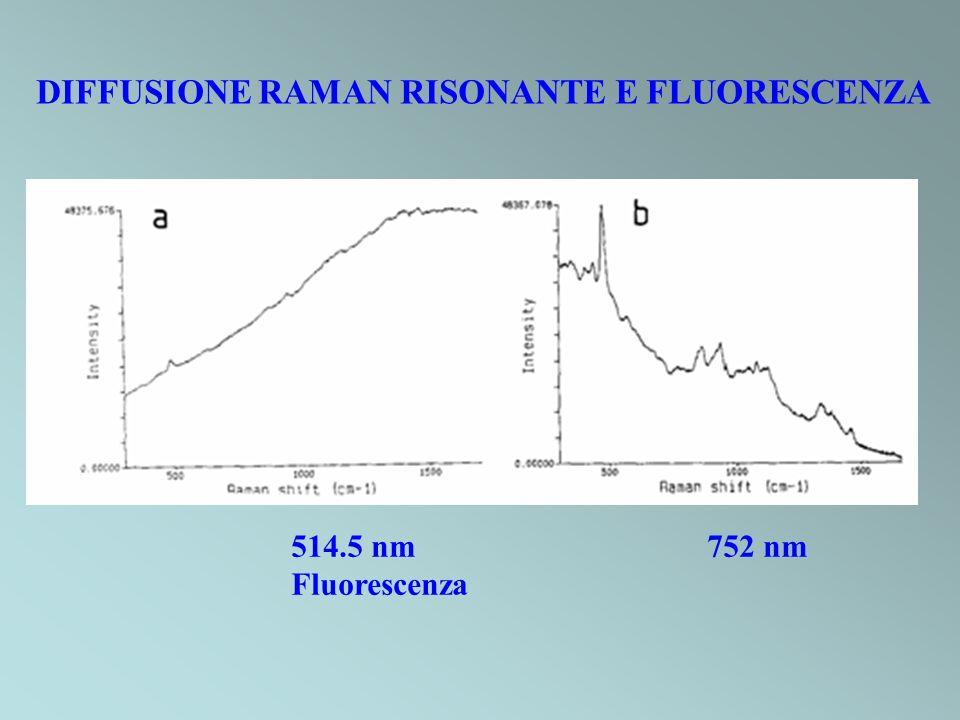 DIFFUSIONE RAMAN RISONANTE E FLUORESCENZA