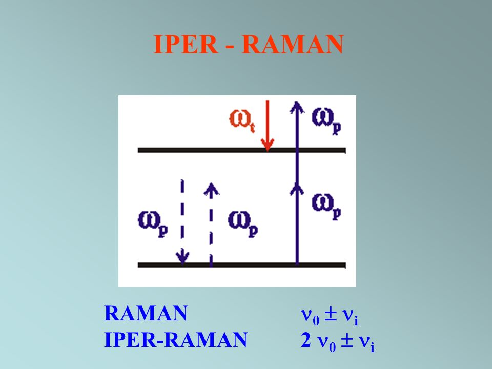 IPER - RAMAN RAMAN 0  i IPER-RAMAN 2 0  i