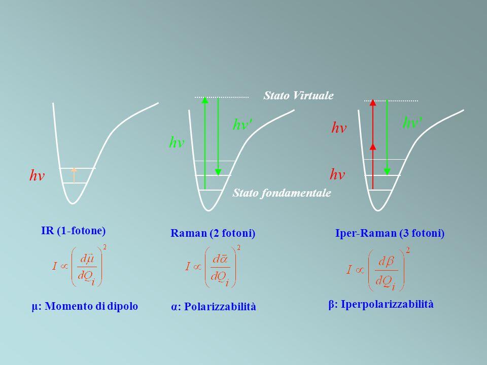 β: Iperpolarizzabilità