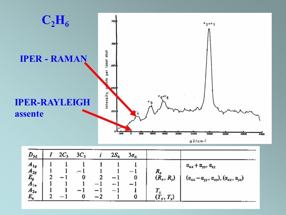 C2H6 IPER - RAMAN IPER-RAYLEIGH assente