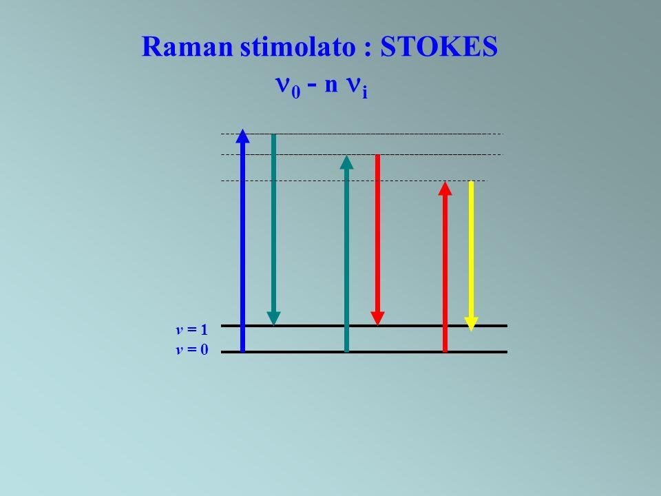 Raman stimolato : STOKES
