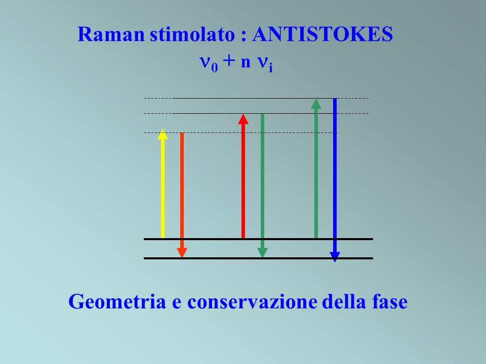 Raman stimolato : ANTISTOKES