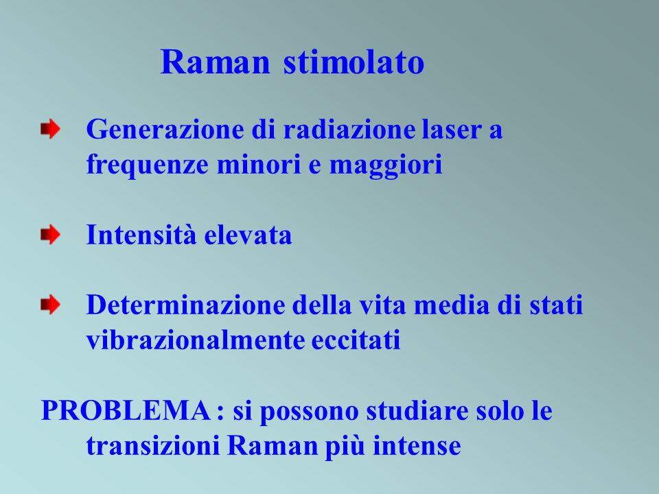 Raman stimolato Generazione di radiazione laser a frequenze minori e maggiori. Intensità elevata.