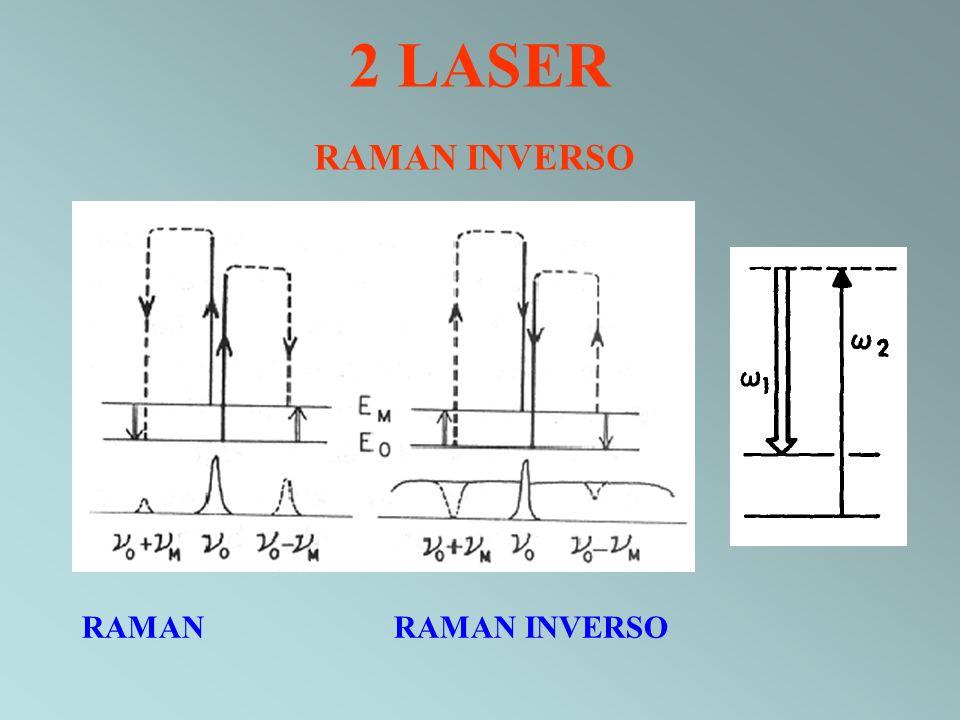 2 LASER RAMAN INVERSO RAMAN RAMAN INVERSO