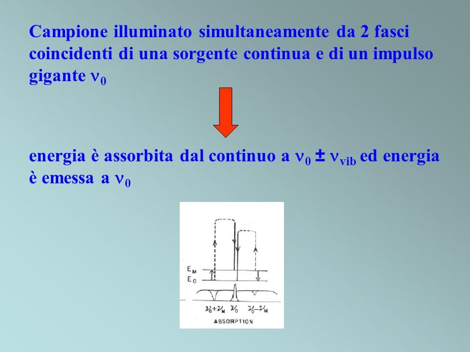 Campione illuminato simultaneamente da 2 fasci coincidenti di una sorgente continua e di un impulso gigante 0