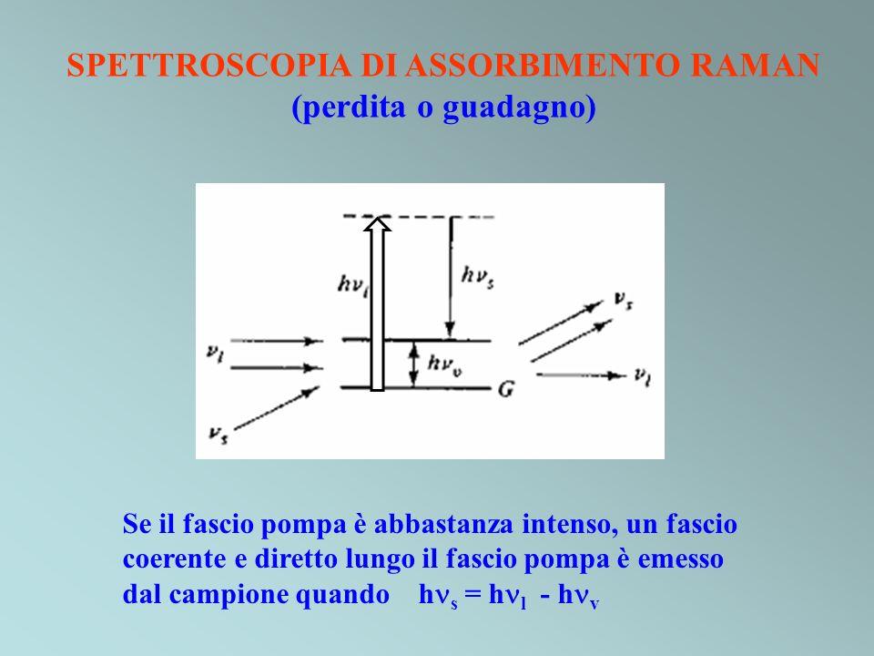 SPETTROSCOPIA DI ASSORBIMENTO RAMAN
