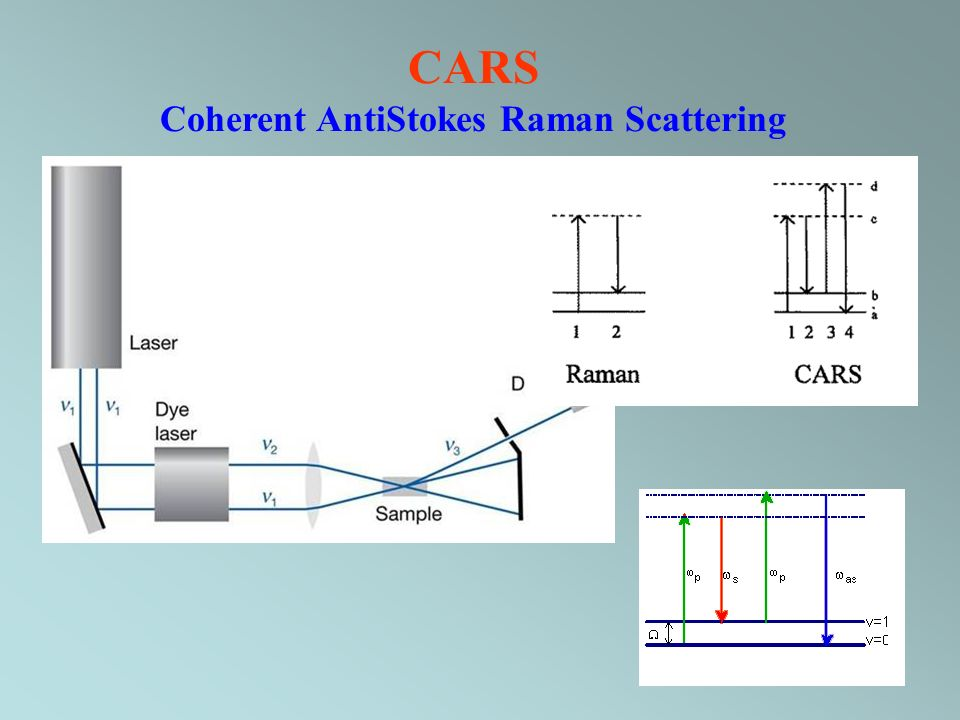 Coherent AntiStokes Raman Scattering