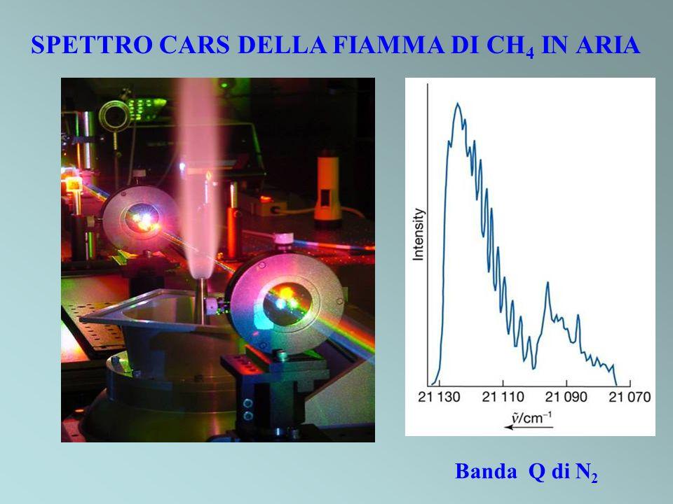 SPETTRO CARS DELLA FIAMMA DI CH4 IN ARIA