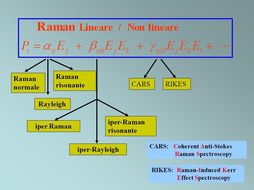 Rayleigh iper Raman iper-Rayleigh