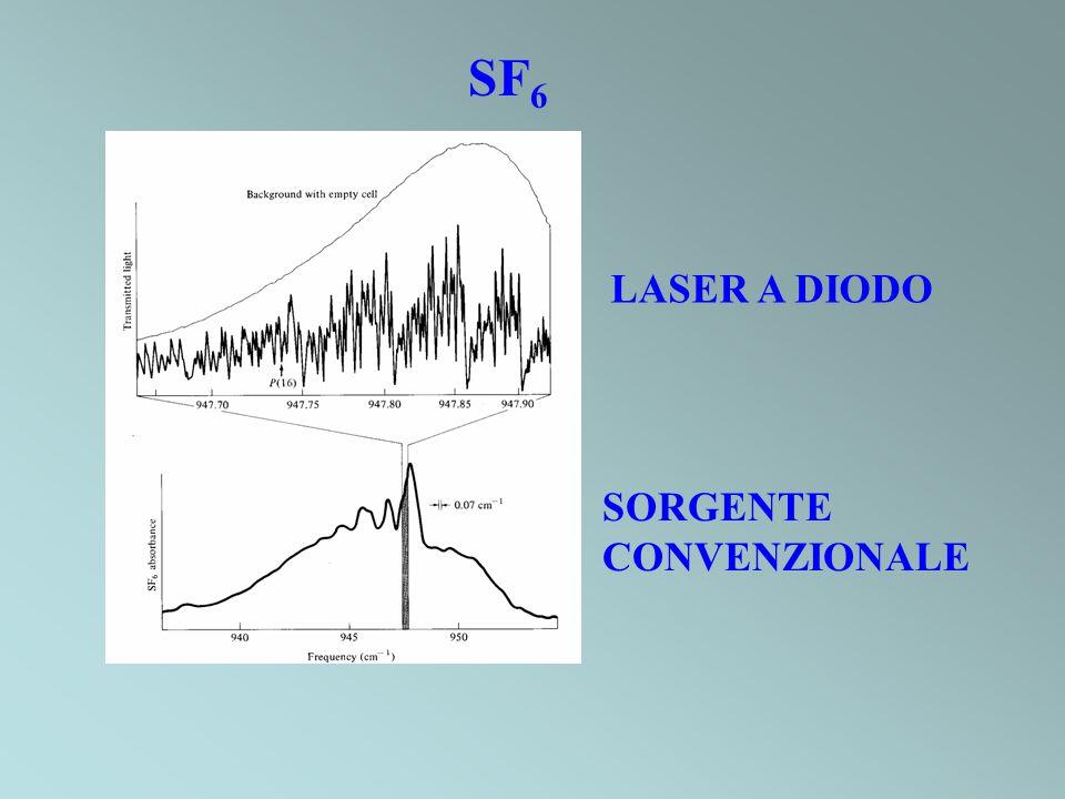SF6 LASER A DIODO SORGENTE CONVENZIONALE
