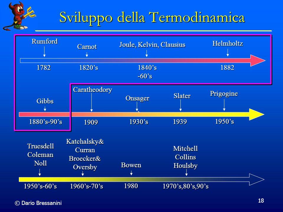 Sviluppo della Termodinamica