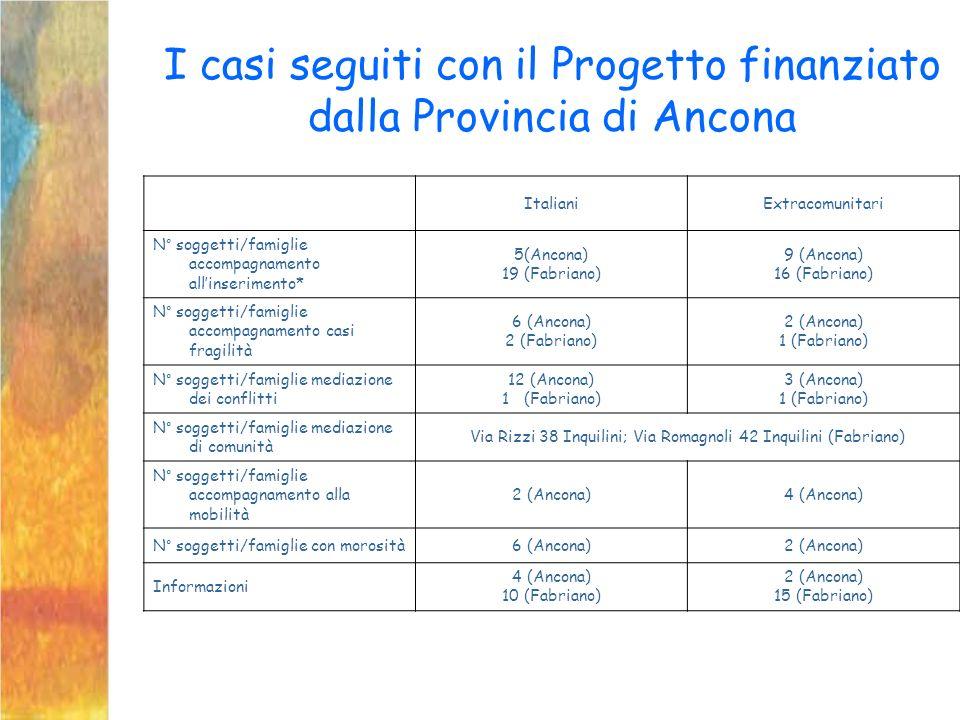 I casi seguiti con il Progetto finanziato dalla Provincia di Ancona