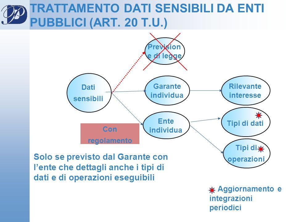 TRATTAMENTO DATI SENSIBILI DA ENTI PUBBLICI (ART. 20 T.U.)