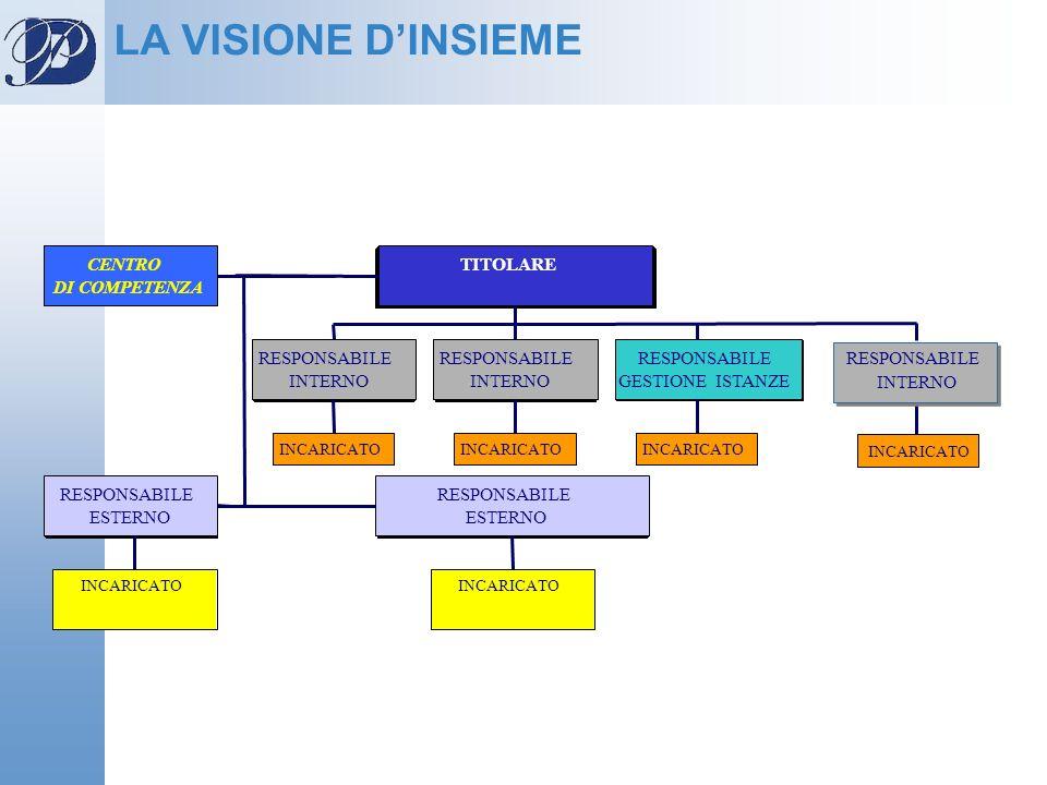LA VISIONE D'INSIEME CENTRO DI COMPETENZA TITOLARE RESPONSABILE