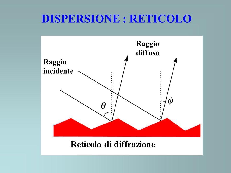 DISPERSIONE : RETICOLO