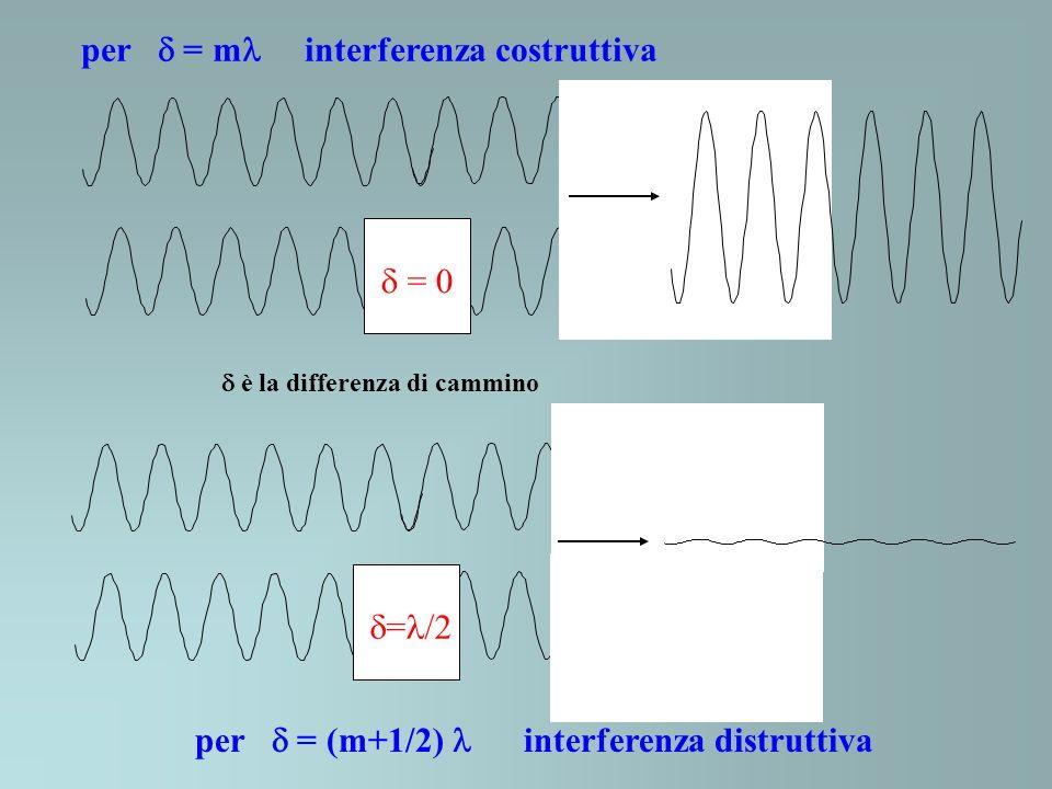 per  = m interferenza costruttiva