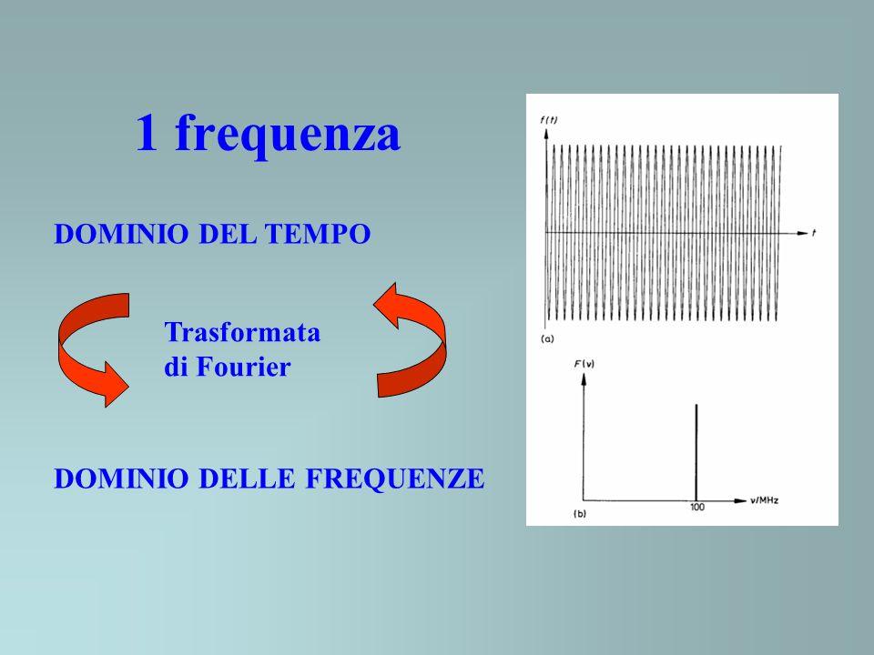 1 frequenza DOMINIO DEL TEMPO Trasformata di Fourier