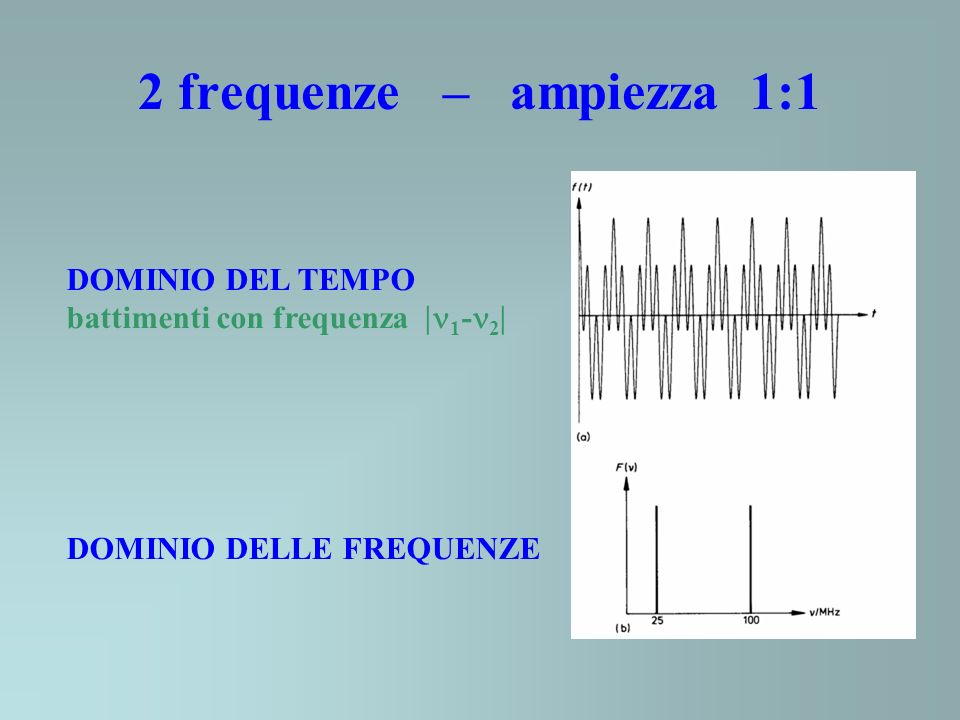 2 frequenze – ampiezza 1:1 DOMINIO DEL TEMPO