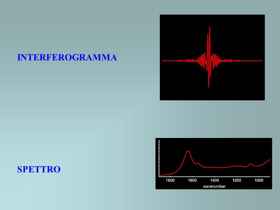 INTERFEROGRAMMA SPETTRO