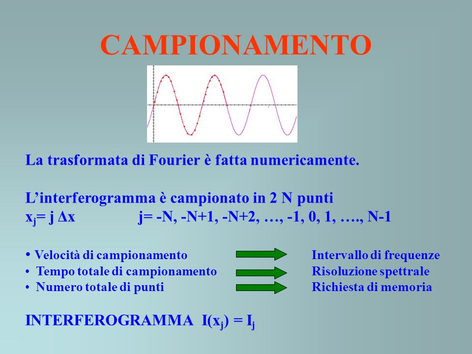 CAMPIONAMENTO La trasformata di Fourier è fatta numericamente.