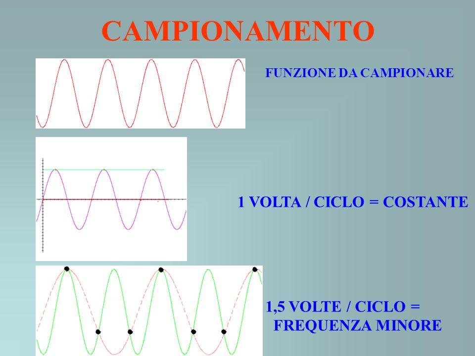 FUNZIONE DA CAMPIONARE 1 VOLTA / CICLO = COSTANTE