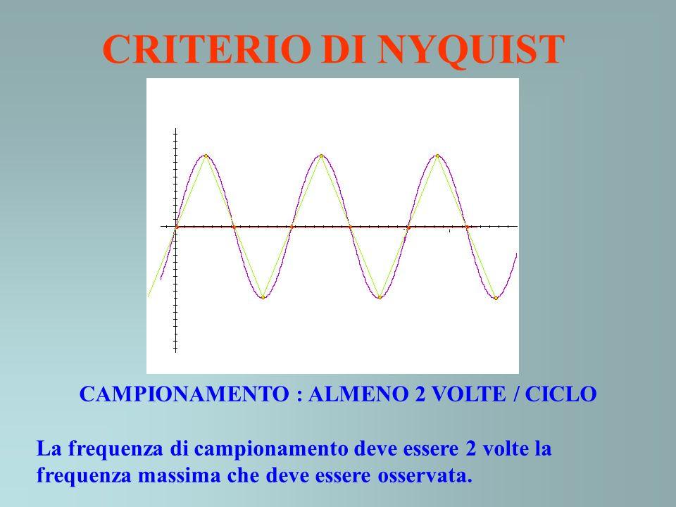 CAMPIONAMENTO : ALMENO 2 VOLTE / CICLO