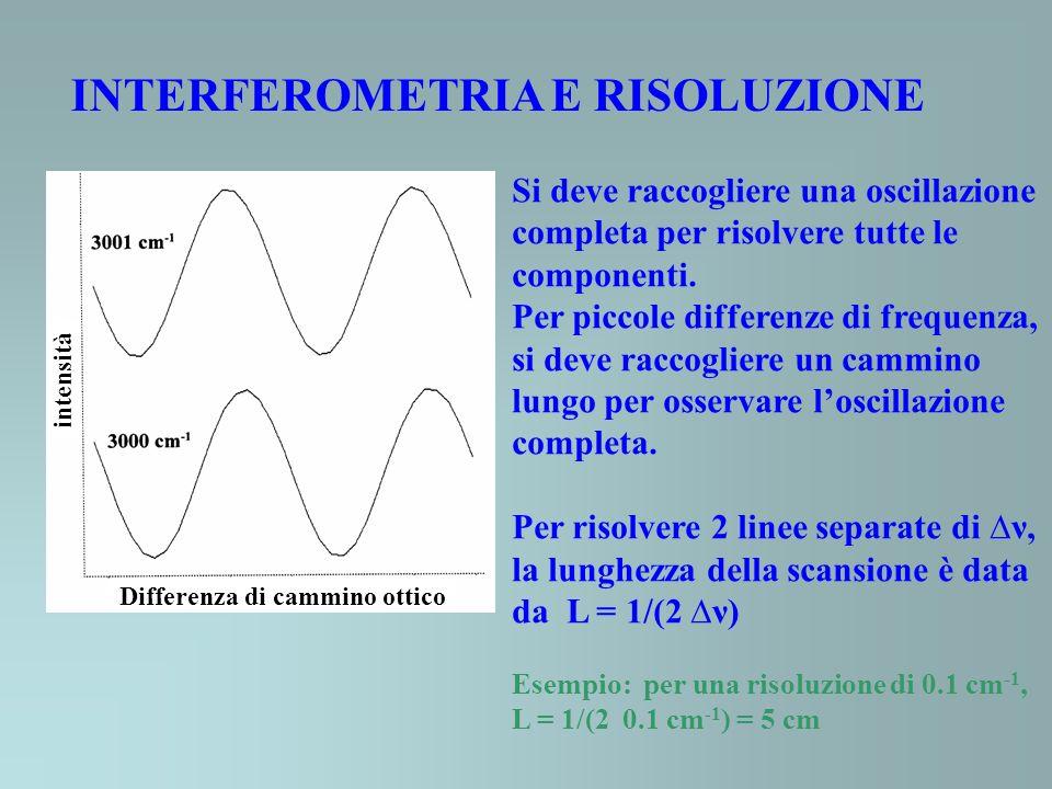 INTERFEROMETRIA E RISOLUZIONE