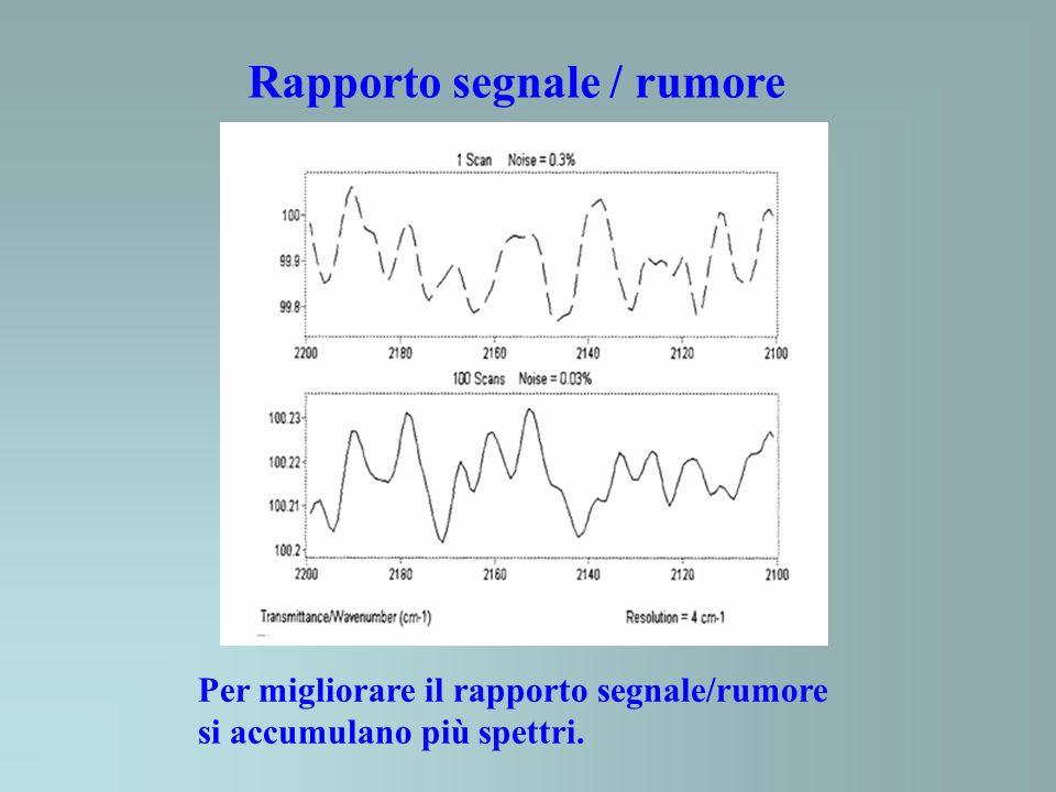 Rapporto segnale / rumore