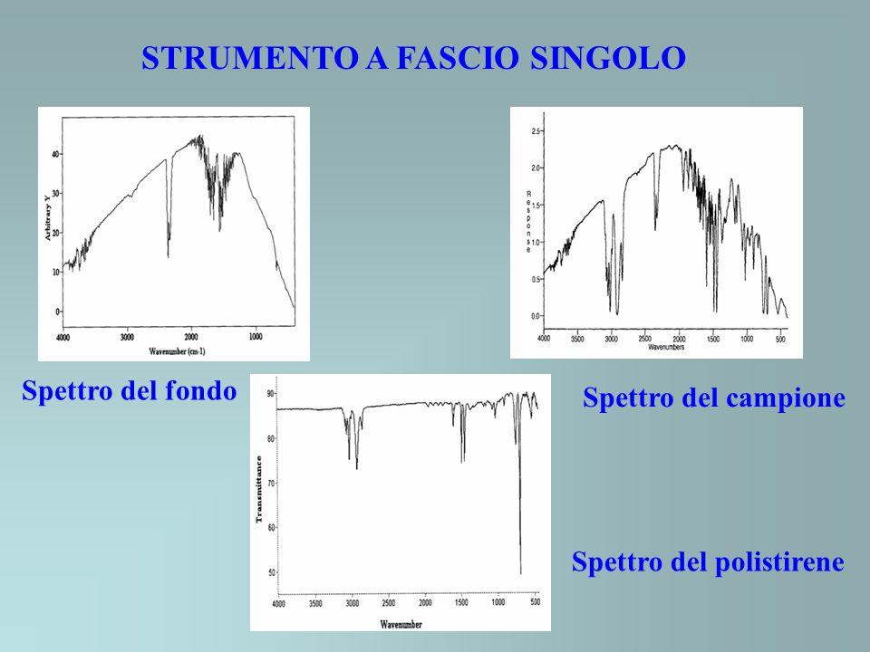 STRUMENTO A FASCIO SINGOLO Spettro del polistirene