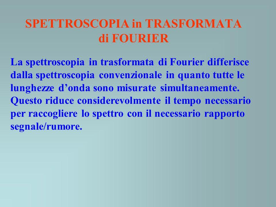 SPETTROSCOPIA in TRASFORMATA di FOURIER