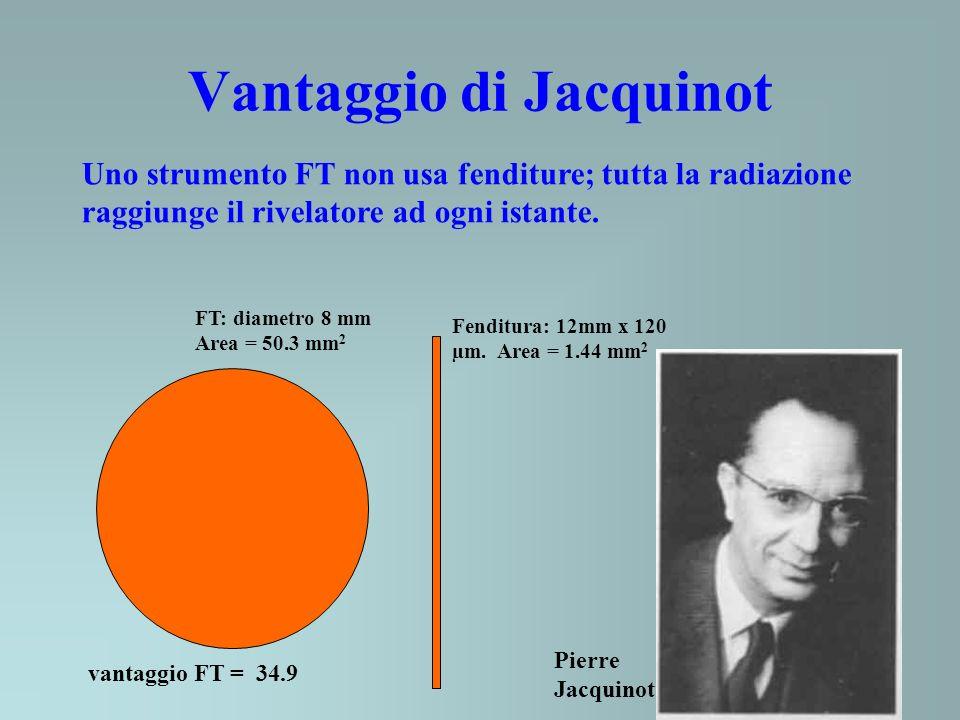 Vantaggio di Jacquinot