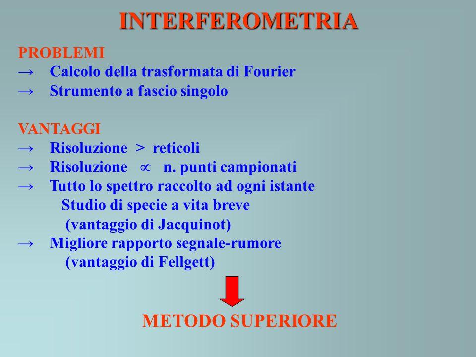 INTERFEROMETRIA METODO SUPERIORE PROBLEMI