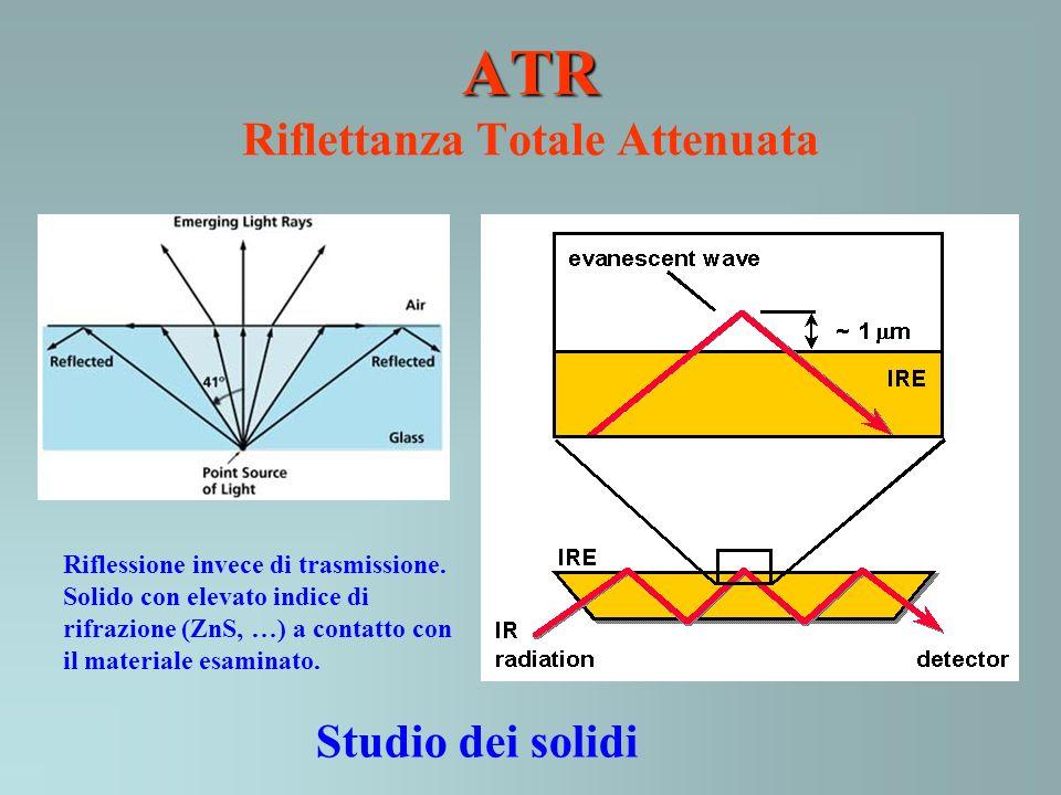 ATR Riflettanza Totale Attenuata