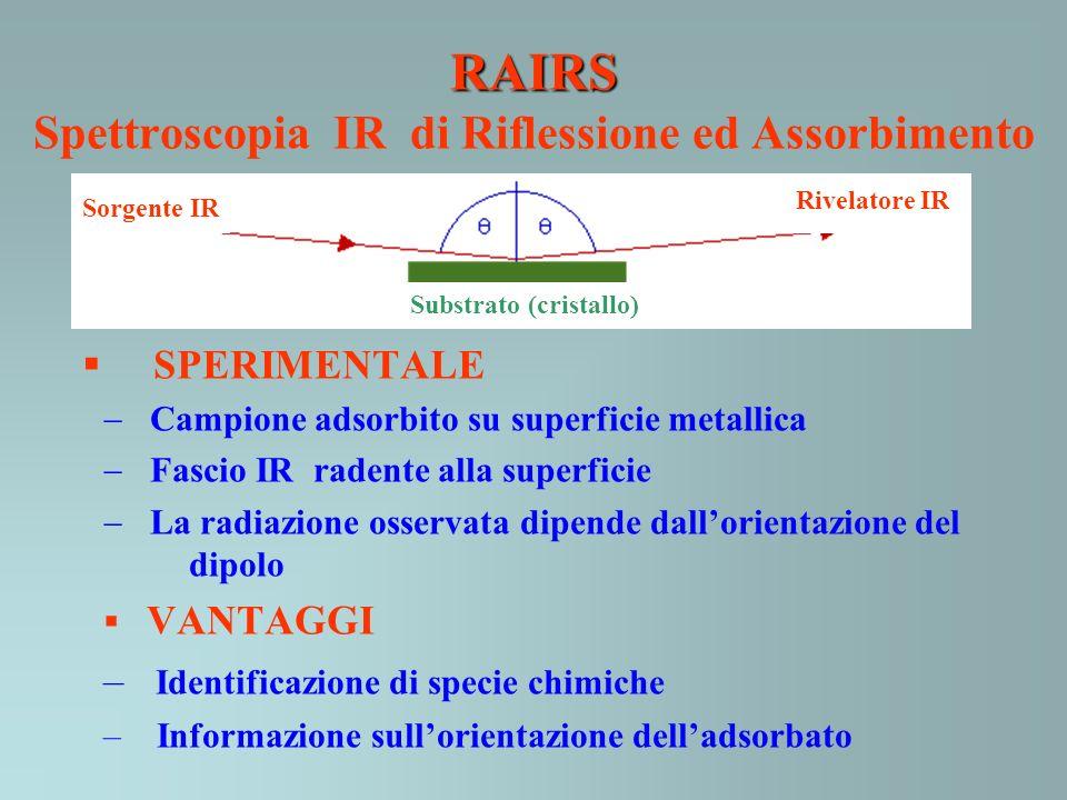 RAIRS Spettroscopia IR di Riflessione ed Assorbimento