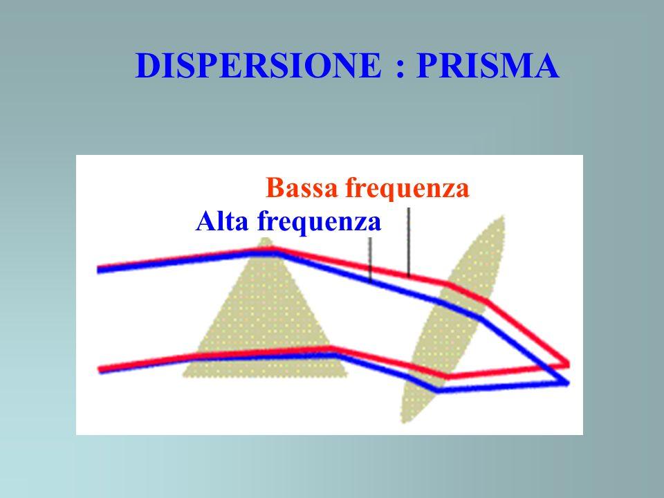 DISPERSIONE : PRISMA Bassa frequenza Alta frequenza