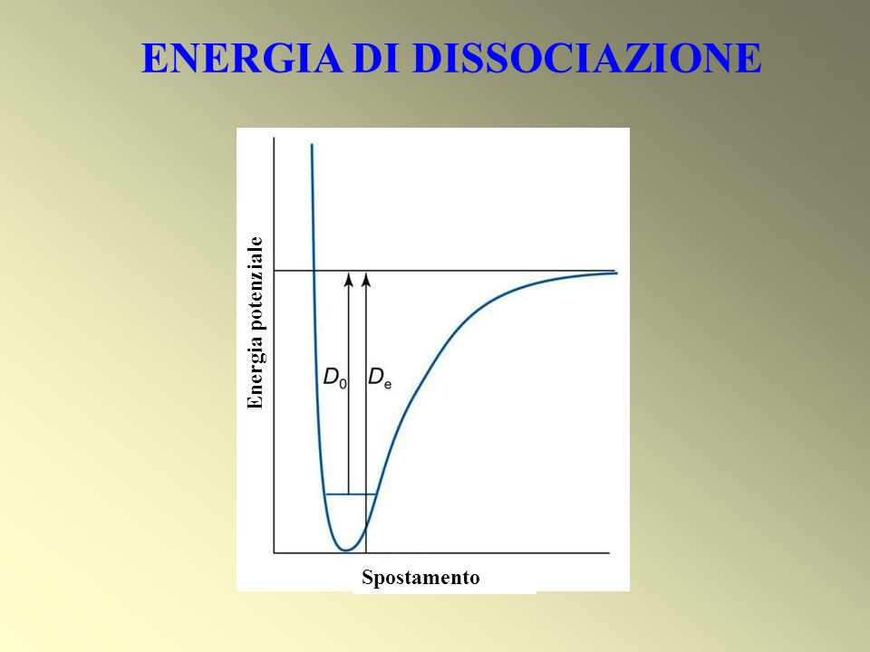 ENERGIA DI DISSOCIAZIONE