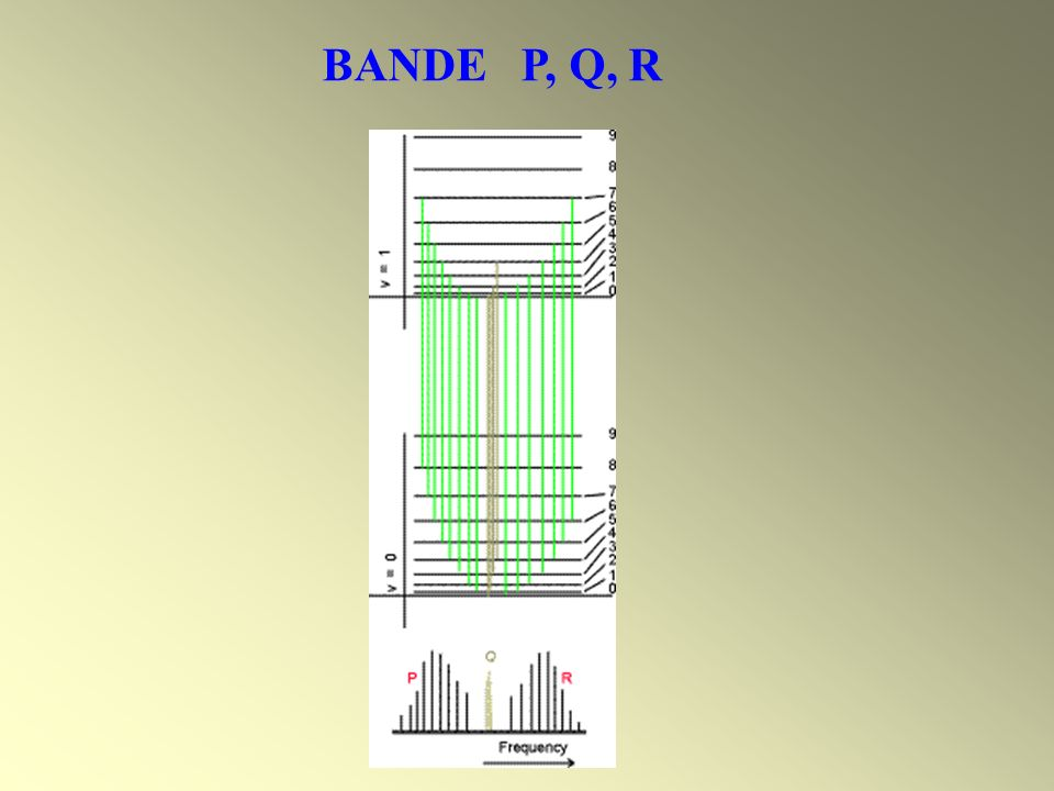 BANDE P, Q, R