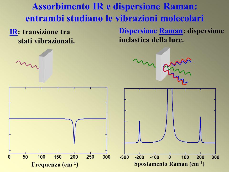 Assorbimento IR e dispersione Raman: entrambi studiano le vibrazioni molecolari